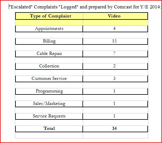 comcast complaint table